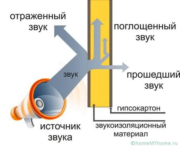 Процесс прохождения звуковой волны через стену со звукоизоляцией