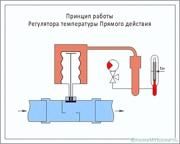 Данная схема позволяет понять как работает механизм прямого действия