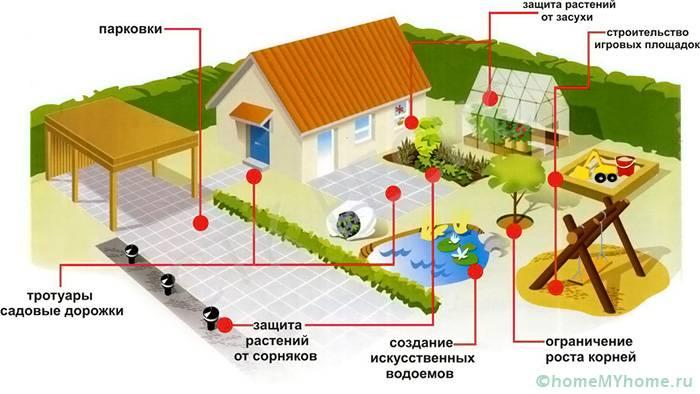 На схеме показаны варианты использования полотна на дачном участке