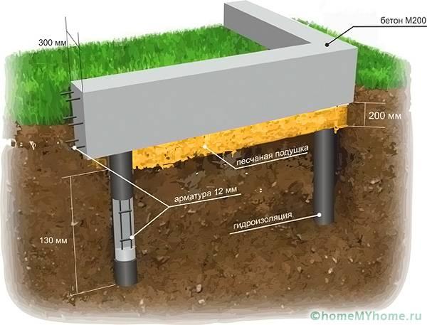 Как устроен бетонный ростверк
