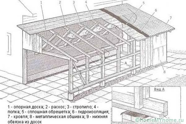 Схема выполнения строения