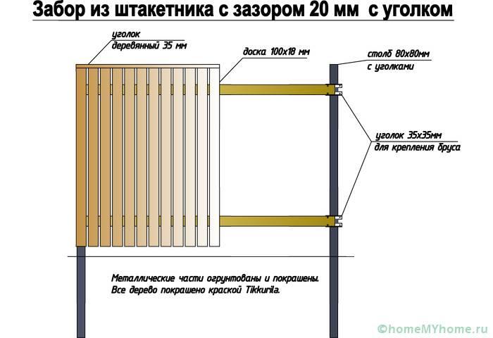 Устройство конструкции на металлических столбах