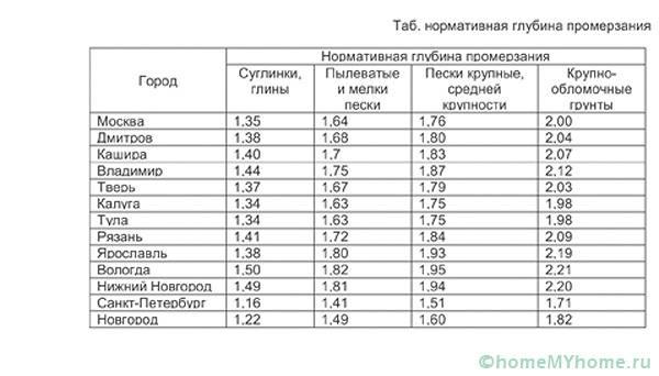 Таблица глубин промерзания грунта
