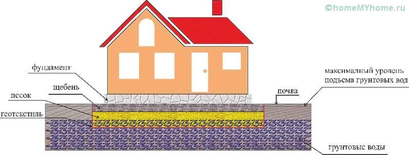 На схеме приведены все необходимые слои в почве при возведении домов