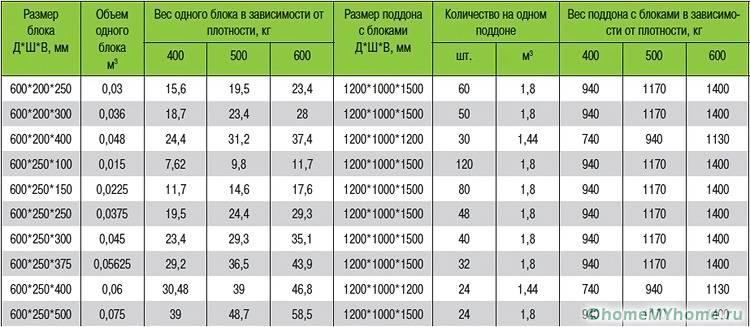 Показатели технических характеристик