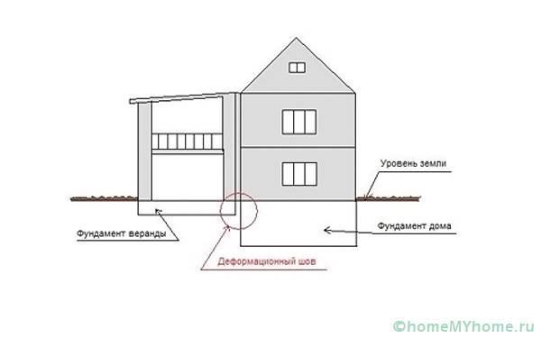 Пространство между сооружениями называется деформационным швом