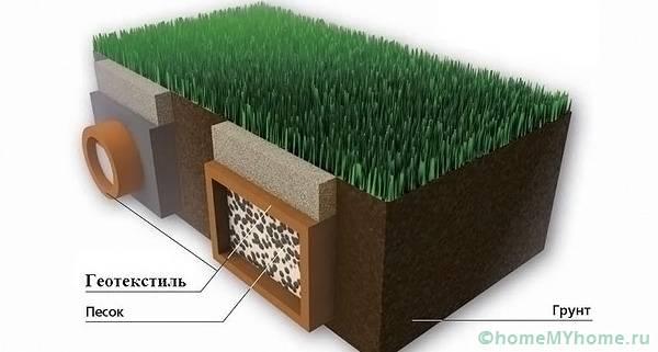 Особые свойства полотна предотвращают смешивание различных типов материала