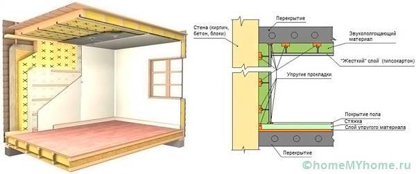 Соблюдение технологии всех слоев позволяет создать прочную и качественную конструкцию
