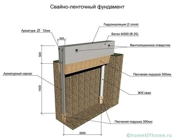 Дополнение в свайно-ленточной конструкции