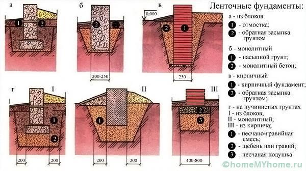 Тип почвы влияет на выбор подходящего варианта опорной системы