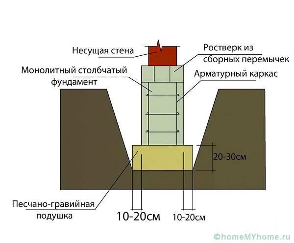 Как устроен свайный фундамент на твердой и прочной почве