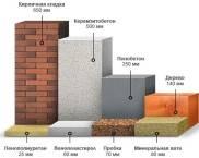 Теплопроводность строительных материалов: таблица