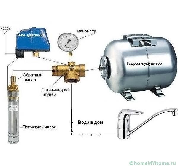 Состав водонапорной системы