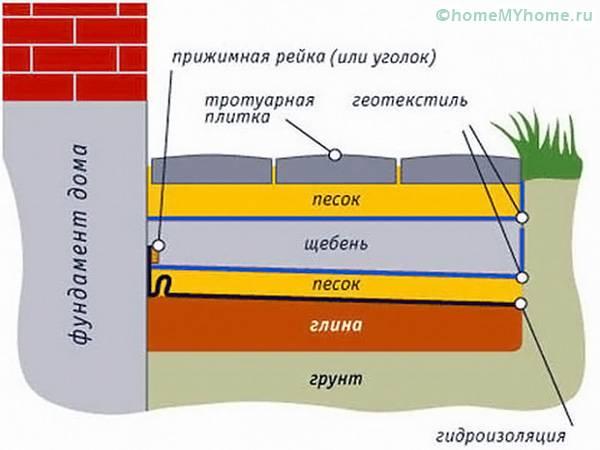 Схема подготовки основания