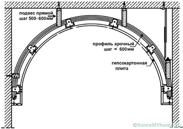 Пример чертежа арочной конструкции