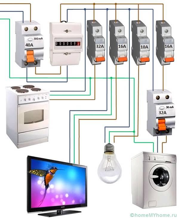 Номинальный ток вводного автомата должен учитывать номинальные токи всех электроприборов плюс 10-20%