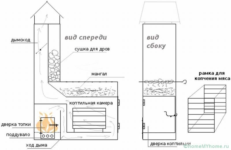 На данной схеме показана коптильня с большим дымоходом и специальным местом для сушки дров