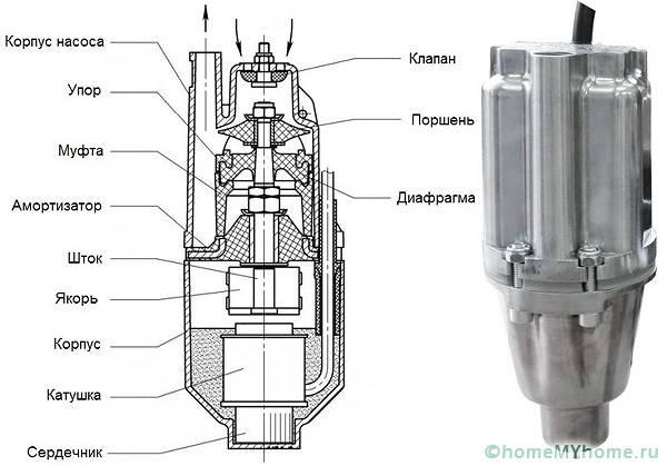 Конструкция насосов «Малыш-К» и «Малыш-М» с верхним забором воды