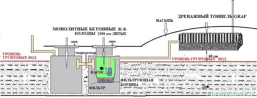 Особой производительностью отличаются монолитные колодцы из бетона, которые прекрасно функционируют при близком прохождении подземных артерий