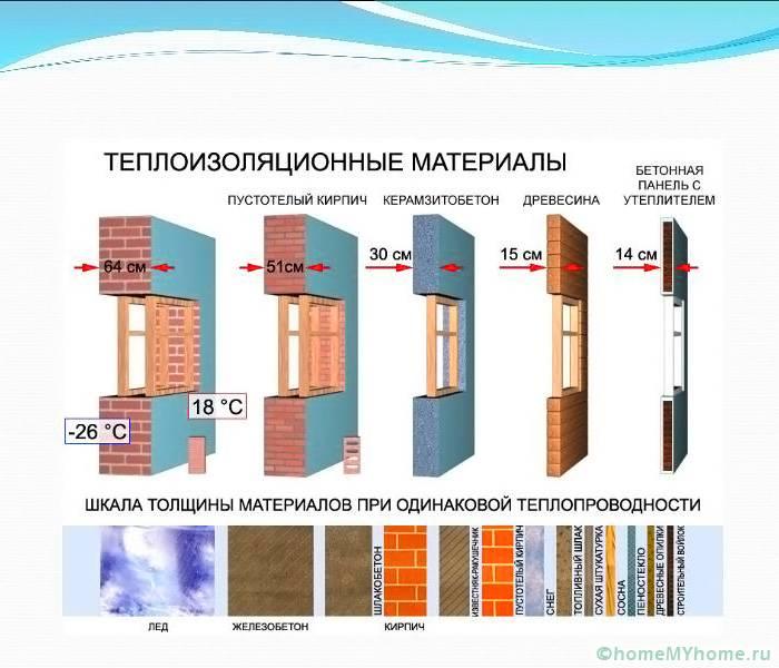 О значении теплопроводности можно судить по сравнительным характеристикам