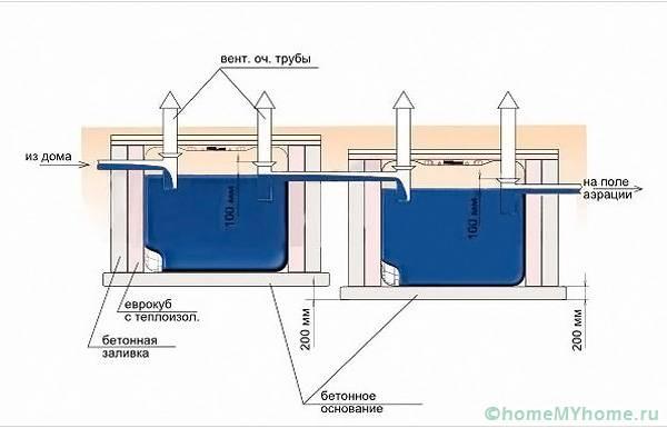 Схема монтажа устройства из еврокубов