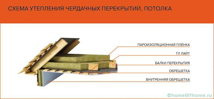 При утеплении потолка, стоит подобрать материал для пароизоляции и для гидроизоляции