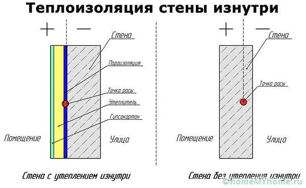 Использование утеплителя смещает точку росы на поверхность стены и позволяет избежать разрушения