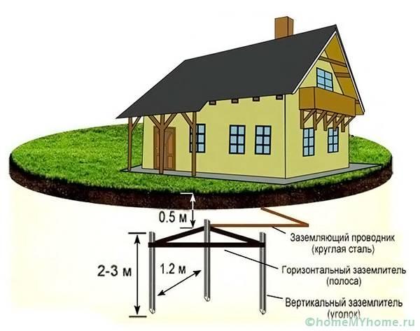 Схема правильного заземления строения