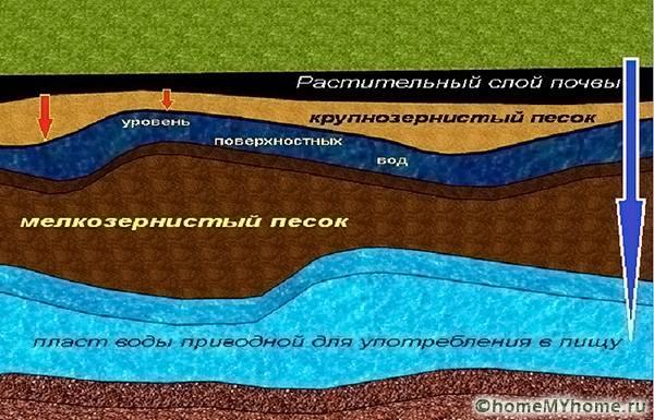Подземные воды залегают послойно. Поверхностные течения, насыщены водой, которая не годится для питья