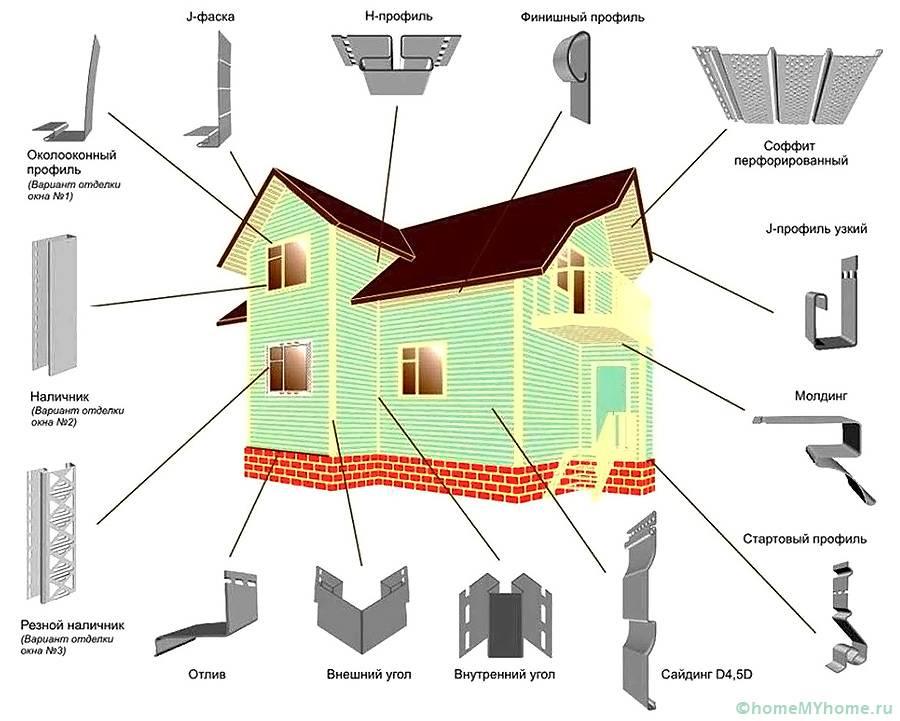 Основные элементы обшивки