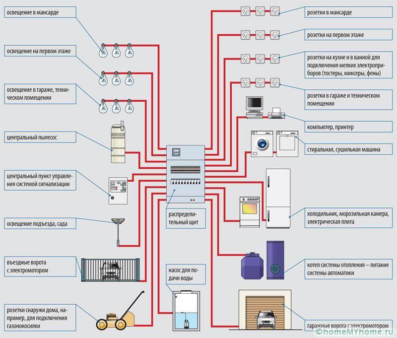 Прежде чем приступить к работе, нужно предварительно рассчитать планируемую нагрузку всех электроприборов, которые будут использоваться