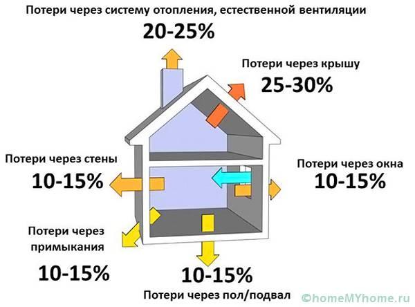 Потери тепла на разных участках постройки будут отличаться
