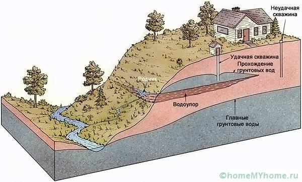 Подземные течения могут проходить в самых неожиданных местах