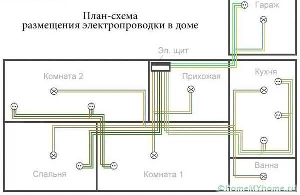 Пример схемы размещения электрооборудования в доме с гаражом