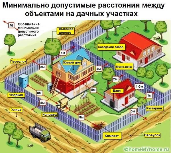 Рекомендованные расстояния между постройками на дачном участке