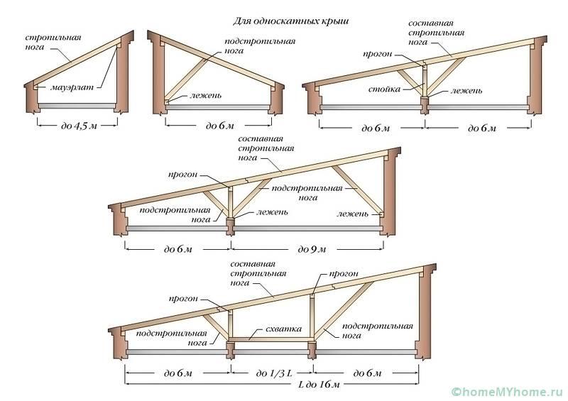 На выбор правильного угла наклона оказывает влияние общий размер конструкции