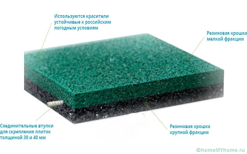 Устройство изделия из резиновой крошки