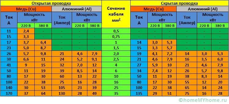 Таблица выбора сечения провода в зависимости от мощности, тока, напряжения сети и способа прокладки