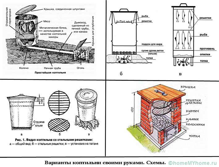 Агрегаты для копчения могут создаваться в разных вариациях. Есть переносные и стационарные установки