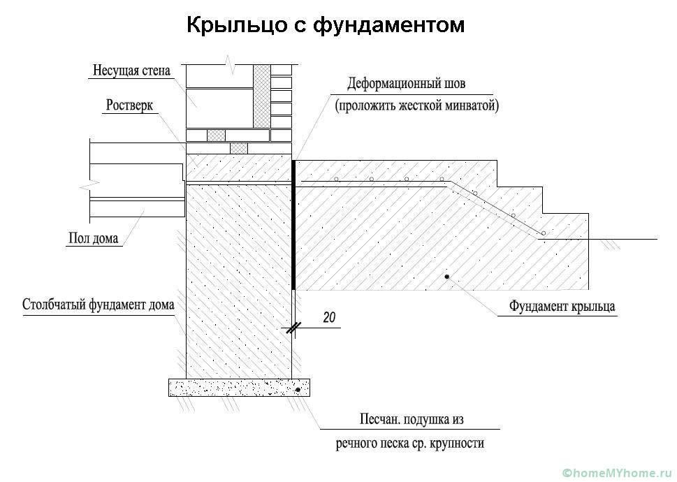 Возвести столбчатый фундамент поможет подробная схема