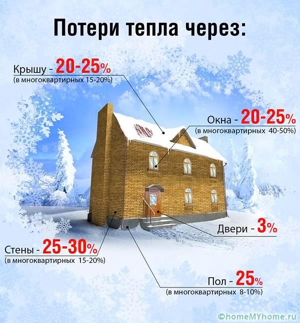 В многоквартирных домах потери тепла будут отличаться по сравнению с частным строением