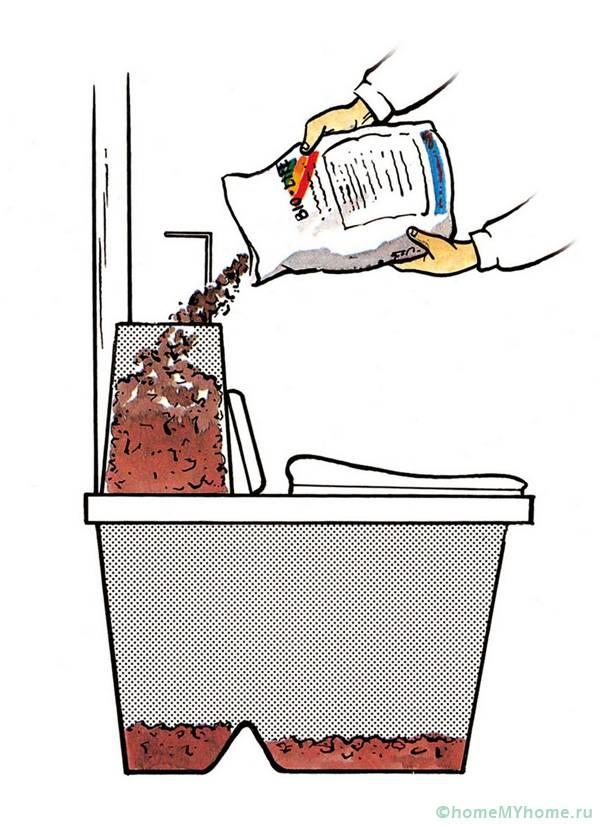 Химический туалет не предусматривает возможности дальнейшего использования продуктов жизнедеятельности в качестве удобрения