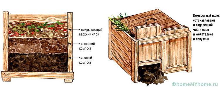 Подобные конструкции предполагают обустройство компостной ямы