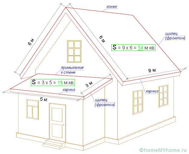 Пример расчета количества материала на крышу
