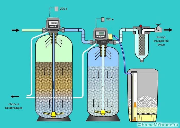 С помощью данного способа могут очищаться даже канализационные воды