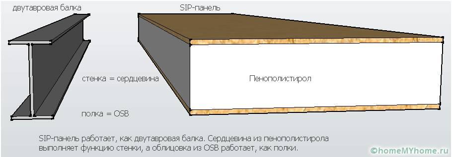 Пенополистирол относится к самым популярным вариантам утеплителя