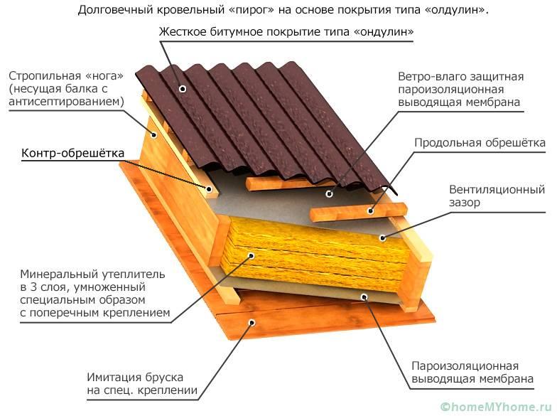 На схеме видны основные слои конструкции