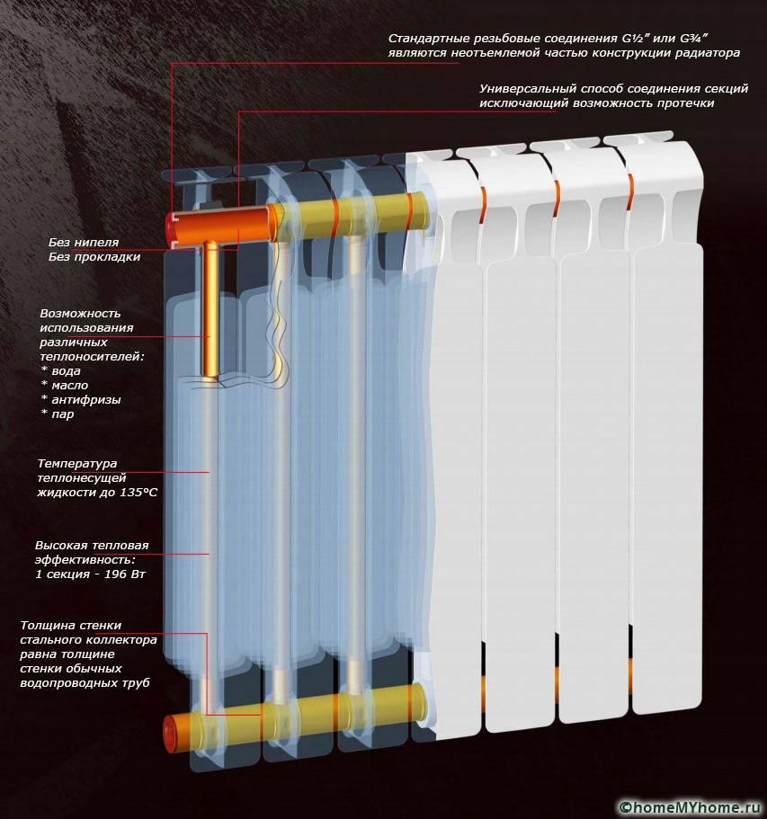 Основные конструкционные преимущества биметаллических изделий