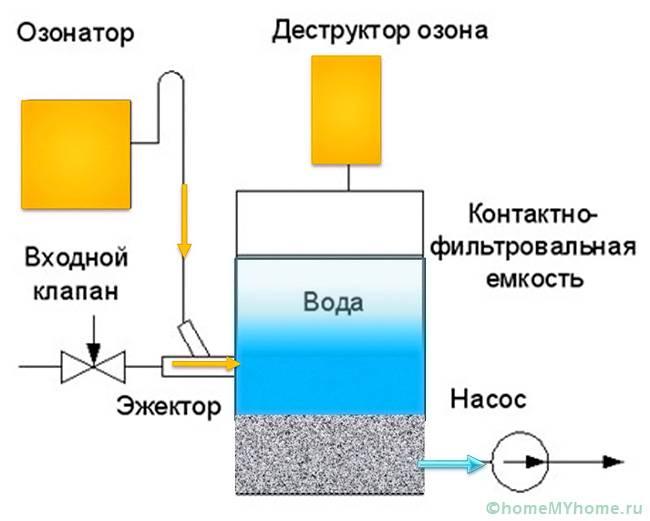 На схеме продемонстрирован способ зонирования в несколько этапов