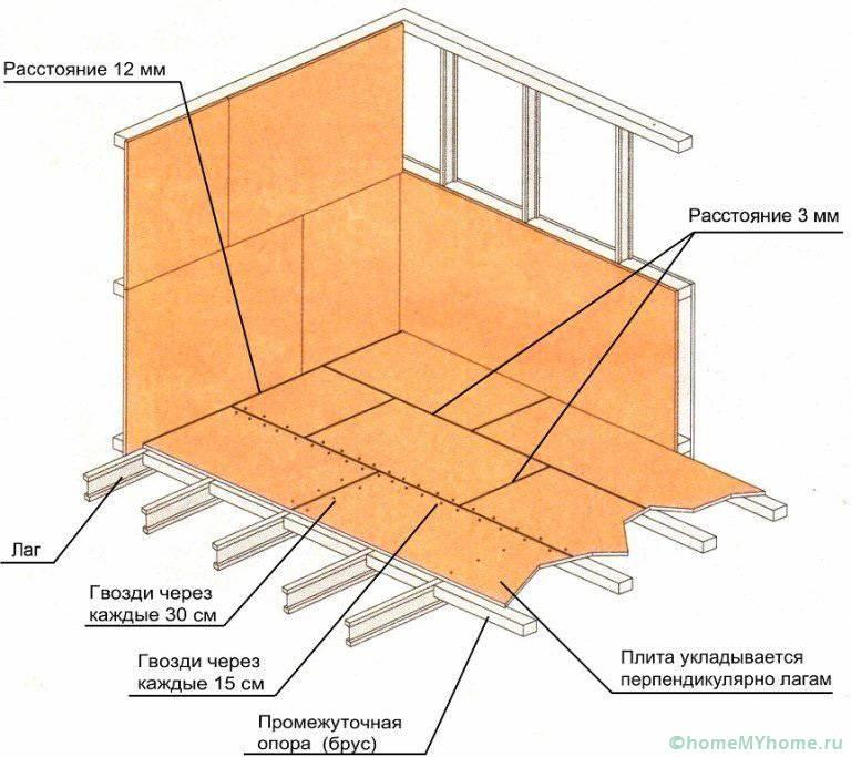 Рекомендации по отделке стен и пола листами OSB
